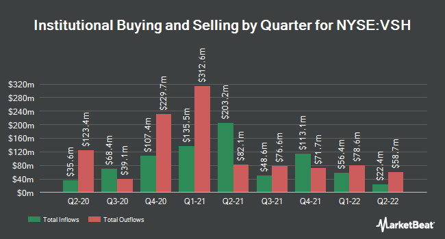 Institutional Ownership by Quarter for Vishay Intertechnology (NYSE:VSH)
