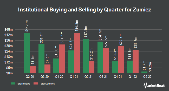 Institutional Ownership by Quarter for Zumiez (NASDAQ:ZUMZ)