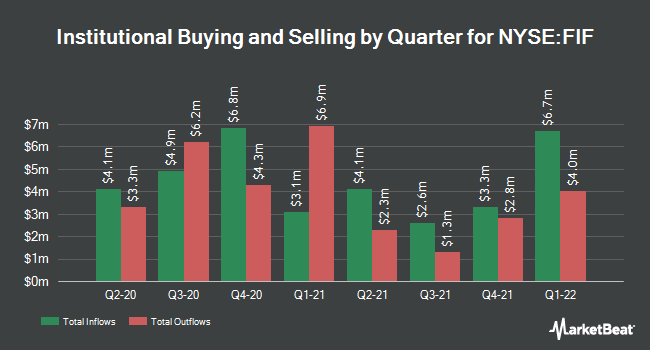 Institutional Ownership by Quarter for First Trust Energy Infrastructure Fund (NYSE:FIF)