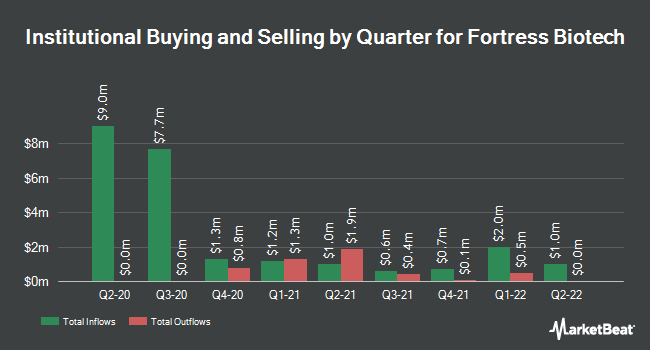 Institutional Ownership by Quarter for Fortress Biotech (NASDAQ:FBIO)