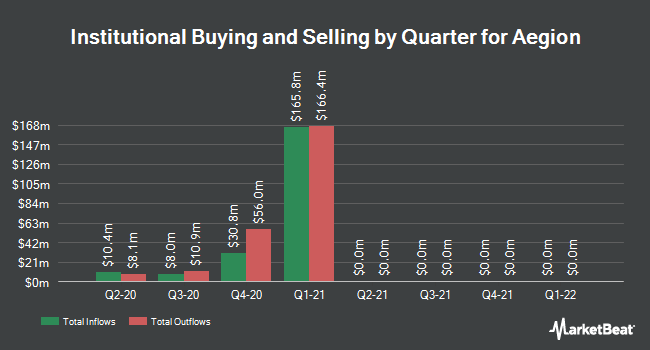 Institutional Ownership by Quarter for Aegion (NASDAQ:AEGN)