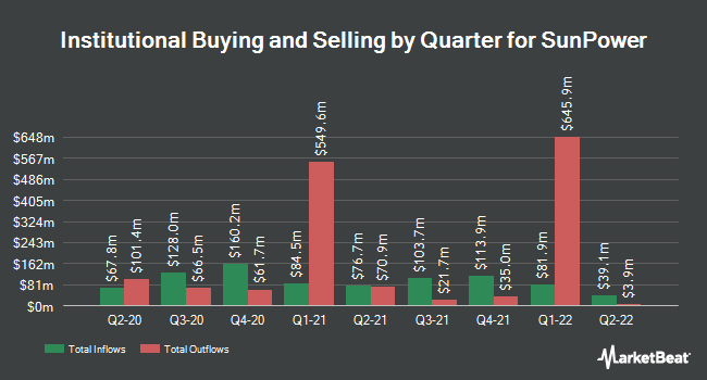 Institutional Ownership by Quarter for SunPower (NASDAQ:SPWR)
