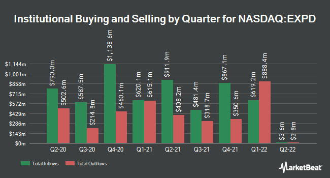 Institutional Ownership by Quarter for Expeditors International of Washington (NASDAQ:EXPD)