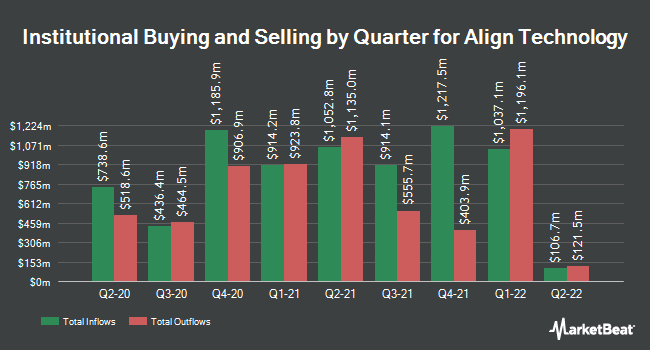 Institutional Ownership by Quarter for Align Technology (NASDAQ:ALGN)