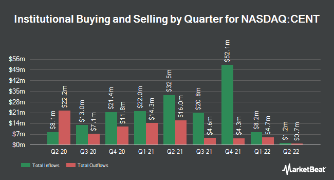 Institutional Ownership by Quarter for Central Garden & Pet (NASDAQ:CENT)