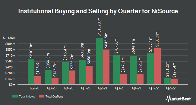 Institutional Ownership by Quarter for NiSource (NYSE:NI)