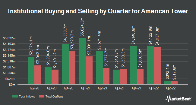 Institutional Ownership by Quarter for American Tower Corporation (REIT) (NYSE:AMT)