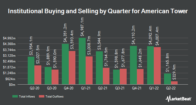 Institutional Ownership by Quarter for American Tower (NYSE:AMT)
