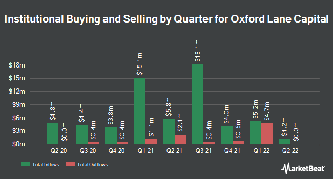 Institutional Ownership by Quarter for Oxford Lane Cap (NASDAQ:OXLC)