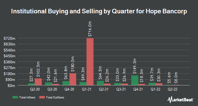 Institutional Ownership by Quarter for Hope Bancorp (NASDAQ:HOPE)