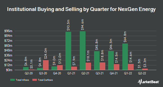 Institutional Ownership by Quarter for NexGen Energy (NYSEAMERICAN:NXE)