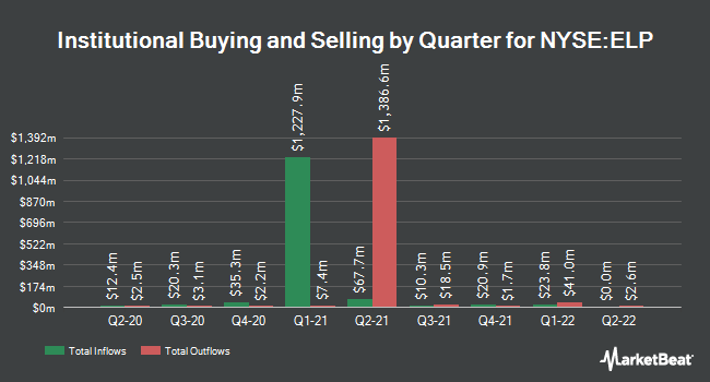 Institutional Ownership by Quarter for Companhia Paranaense de Energia (NYSE:ELP)