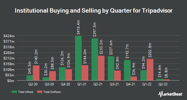 Institutional Ownership by Quarter for Tripadvisor Inc Common Stock (NASDAQ:TRIP)