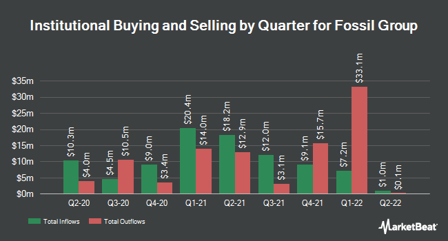 Institutional Ownership by Quarter for Fossil Group (NASDAQ:FOSL)