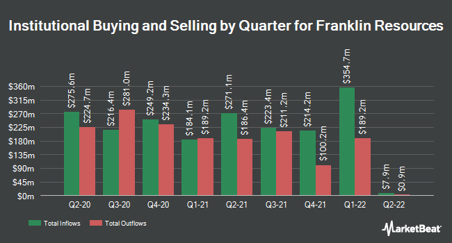 Institutional Ownership by Quarter for Franklin Templeton Investments (NYSE:BEN)