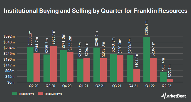 Institutional Ownership by Quarter for Franklin Resources (NYSE:BEN)