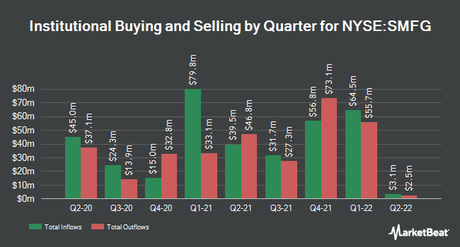 Institutional Ownership by Quarter for Sumitomo Mitsui Financial Group (NYSE:SMFG)