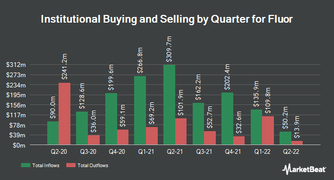 Institutional Ownership by Quarter for Fluor (NYSE:FLR)