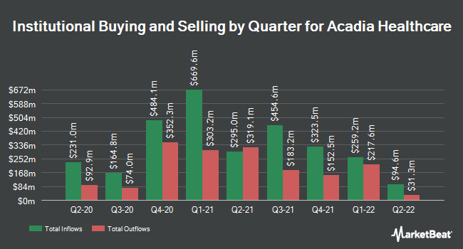 Institutional Ownership by Quarter for Acadia Healthcare (NASDAQ:ACHC)