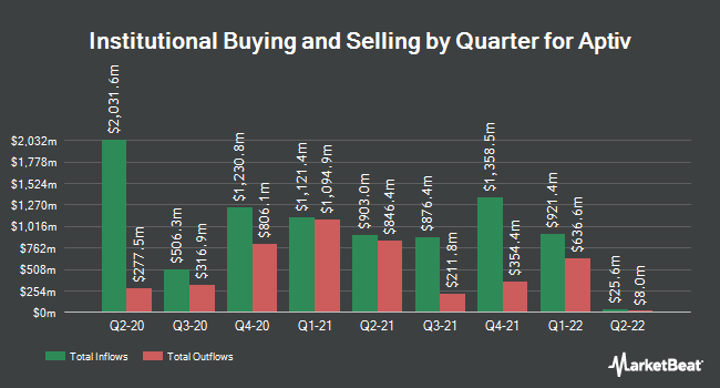 Institutional Ownership by Quarter for Aptiv (NYSE:APTV)