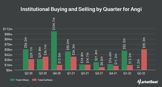 Institutional Ownership by Quarter for ANGI Homeservices (NASDAQ:ANGI)