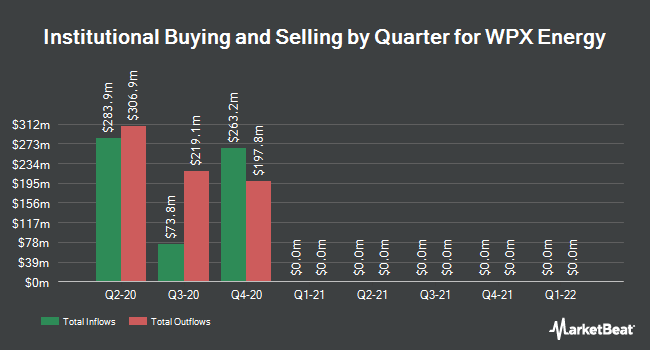 Institutional Ownership by Quarter for WPX Energy (NYSE:WPX)