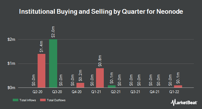 Institutional Ownership by Quarter for Neonode (NASDAQ:NEON)