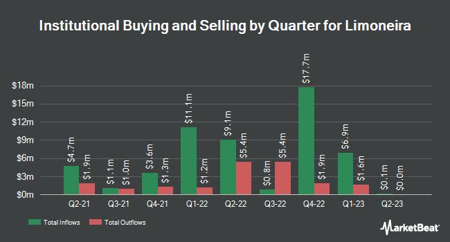 Institutional Ownership by Quarter for Limoneira (NASDAQ:LMNR)