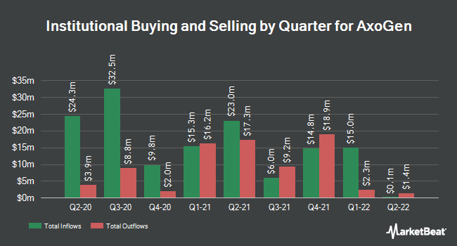 Institutional Ownership by Quarter for AxoGen (NASDAQ:AXGN)