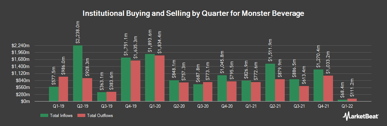 Institutional Ownership by Quarter for Monster Beverage (NASDAQ:MNST)