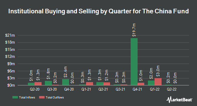 Institutional Ownership by Quarter for China Fund (NYSE:CHN)