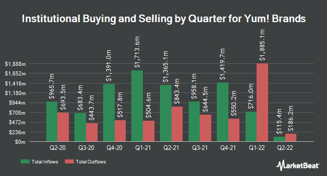 Institutional Ownership by Quarter for Yum! Brands (NYSE:YUM)