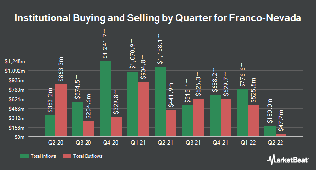 Institutional Ownership by Quarter for Franco-Nevada (NYSE:FNV)