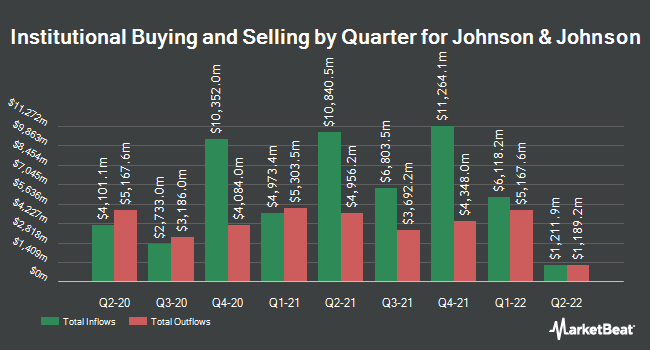 Institutional Ownership by Quarter for Johnson & Johnson (NYSE:JNJ)