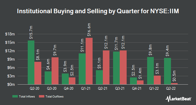 Institutional Ownership by Quarter for Invesco Value Municipal Income Trust (NYSE:IIM)