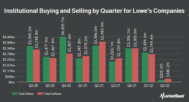 Institutional Ownership by Quarter for Lowe's Companies (NYSE:LOW)