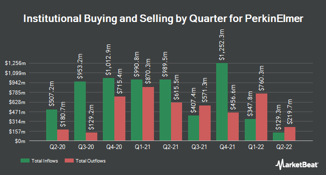 Institutional Ownership by Quarter for PerkinElmer (NYSE:PKI)