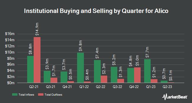 Institutional Ownership by Quarter for Alico (NASDAQ:ALCO)