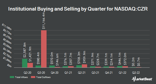 Institutional Ownership by Quarter for Caesars Entertainment Co. Common Stock (NASDAQ:CZR)