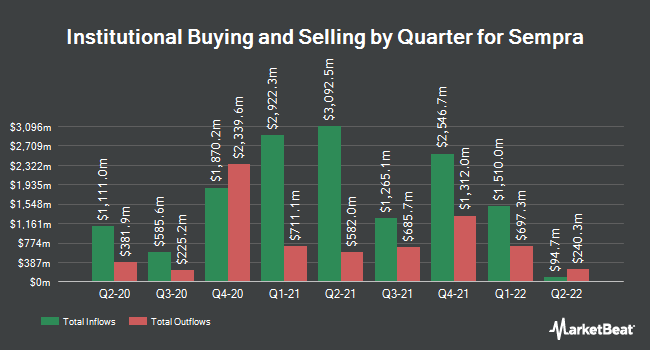 Institutional Ownership by Quarter for Sempra Energy (NYSE:SRE)