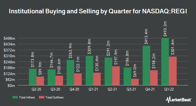 Institutional Ownership by Quarter for Renewable Energy Group (NASDAQ:REGI)