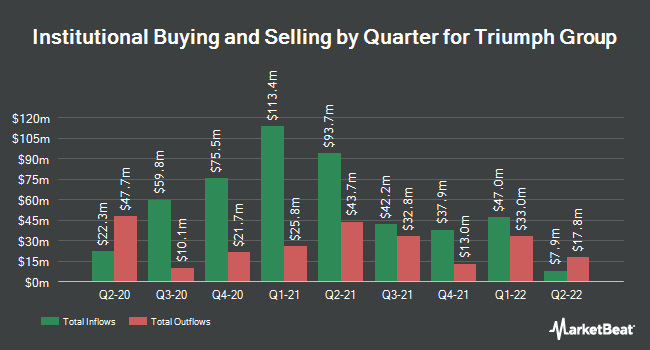 Institutional Ownership by Quarter for Triumph Group (NYSE:TGI)