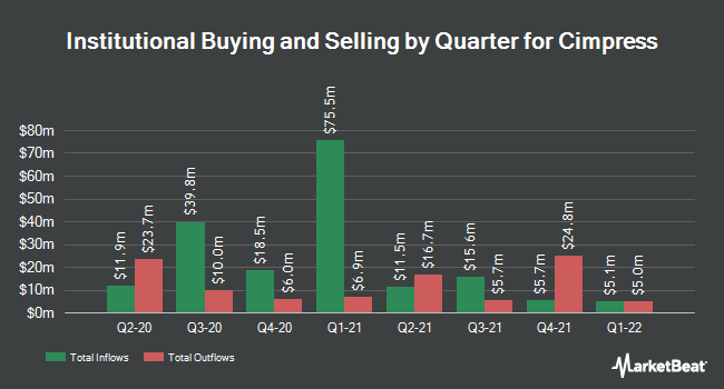 Institutional Ownership by Quarter for Cimpress (NASDAQ:CMPR)