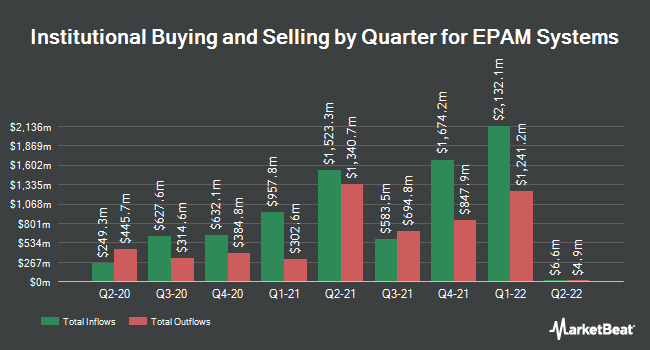 Institutional Ownership by Quarter for EPAM Systems (NYSE:EPAM)