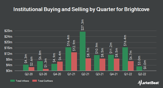Institutional Ownership by Quarter for Brightcove (NASDAQ:BCOV)