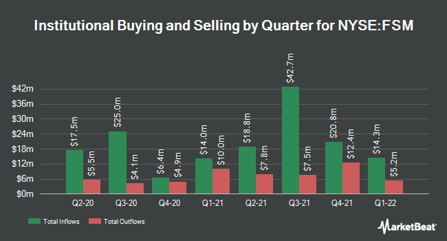 Institutional Ownership by Quarter for Fortuna Silver Mines (NYSE:FSM)
