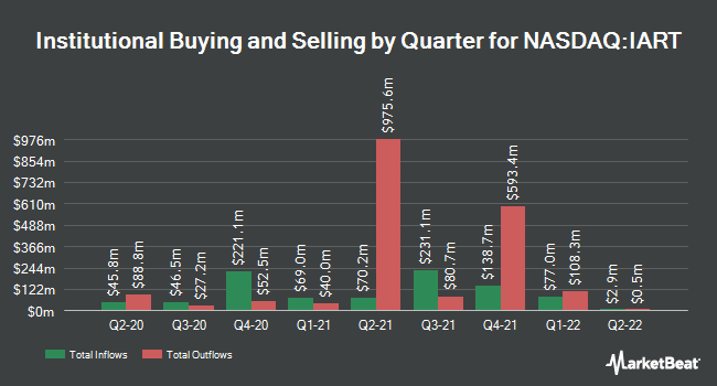 Institutional Ownership by Quarter for Integra lifesciences (NASDAQ:IART)