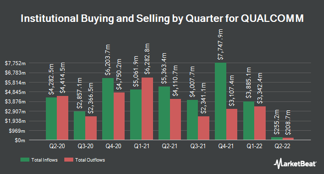 Institutional Ownership by Quarter for QUALCOMM (NASDAQ:QCOM)