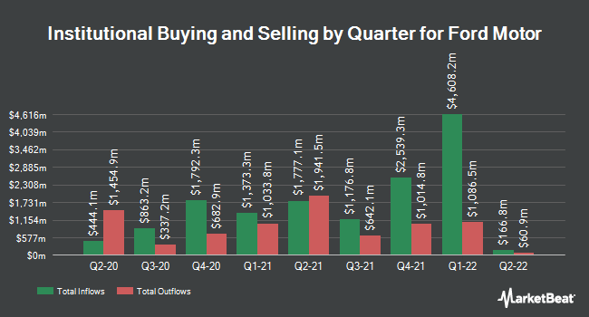 Institutional Ownership by Quarter for Ford Motor (NYSE:F)