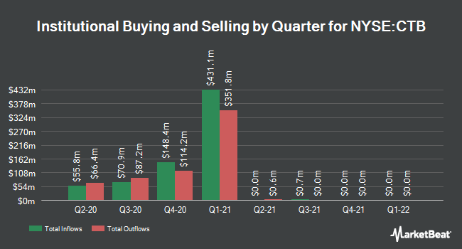Institutional Ownership by Quarter for Cooper Tire & Rubber (NYSE:CTB)